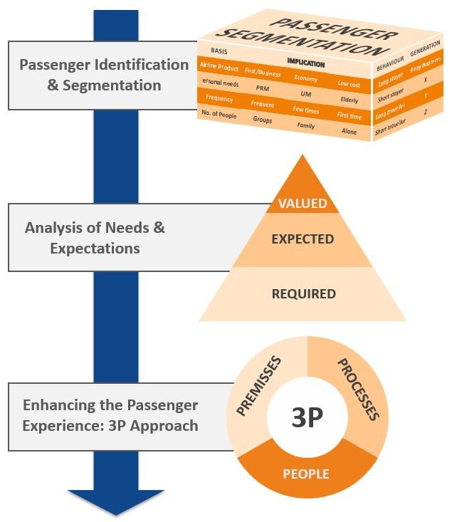 passenger experience